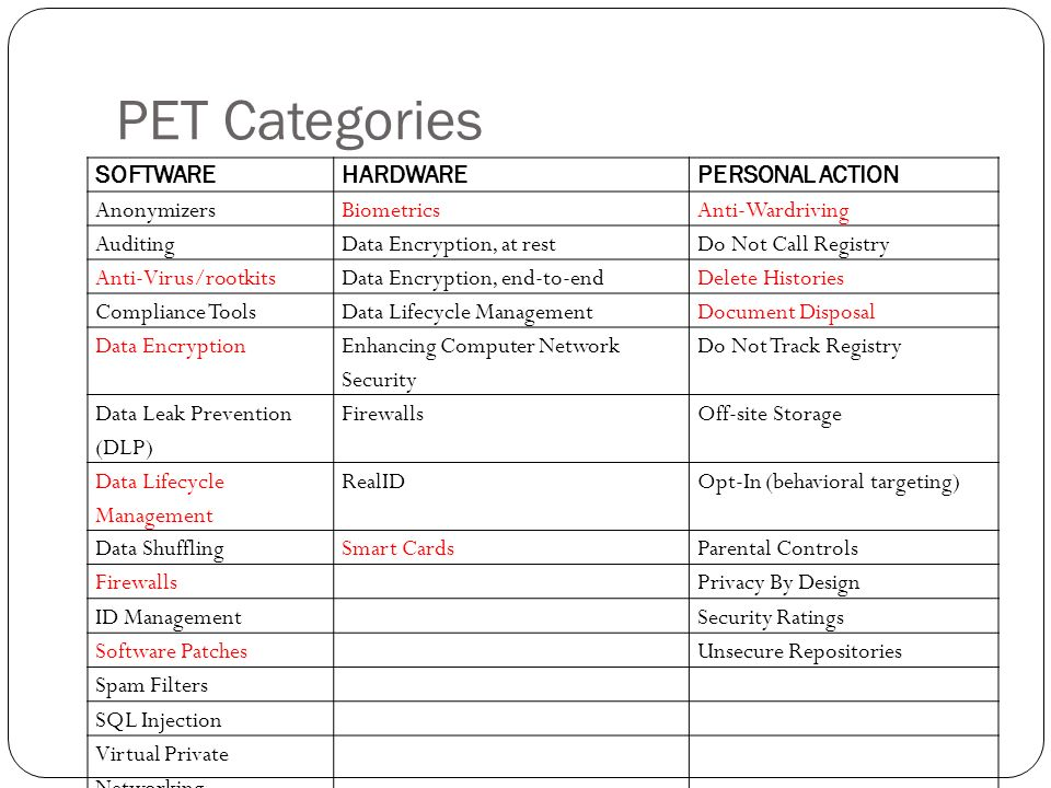 PET Categories SOFTWAREHARDWAREPERSONAL ACTION AnonymizersBiometricsAnti-Wardriving AuditingData Encryption, at restDo Not Call Registry Anti-Virus/rootkitsData Encryption, end-to-endDelete Histories Compliance ToolsData Lifecycle ManagementDocument Disposal Data Encryption Enhancing Computer Network Security Do Not Track Registry Data Leak Prevention (DLP) FirewallsOff-site Storage Data Lifecycle Management RealIDOpt-In (behavioral targeting) Data ShufflingSmart CardsParental Controls FirewallsPrivacy By Design ID ManagementSecurity Ratings Software PatchesUnsecure Repositories Spam Filters SQL Injection Virtual Private Networking Web Browsers
