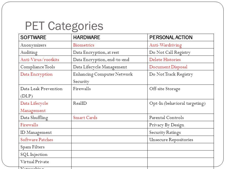PET Categories SOFTWAREHARDWAREPERSONAL ACTION AnonymizersBiometricsAnti-Wardriving AuditingData Encryption, at restDo Not Call Registry Anti-Virus/ro