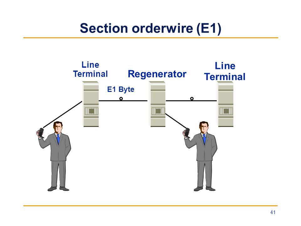 Section orderwire (E1) Line Terminal Regenerator Line Terminal E1 Byte 41