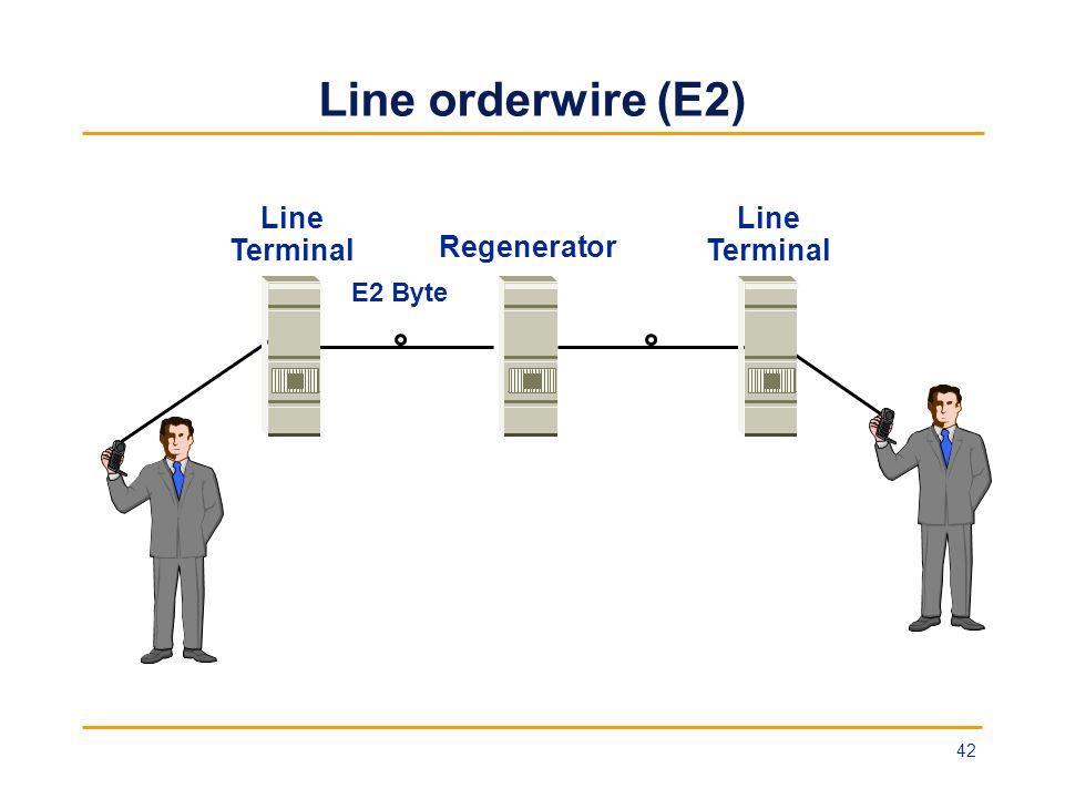 Line orderwire (E2) Line Terminal Regenerator Line Terminal E2 Byte 42
