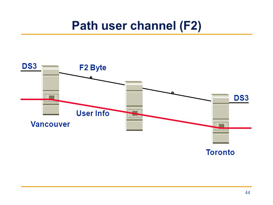 Path user channel (F2) Vancouver Toronto DS3 User Info F2 Byte 44