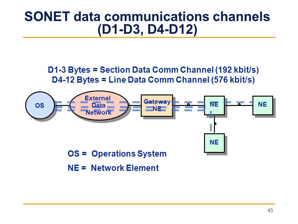 SONET data communications channels (D1-D3, D4-D12) OS = Operations System NE = Network Element NE D1-3 Bytes = Section Data Comm Channel (192 kbit/s)