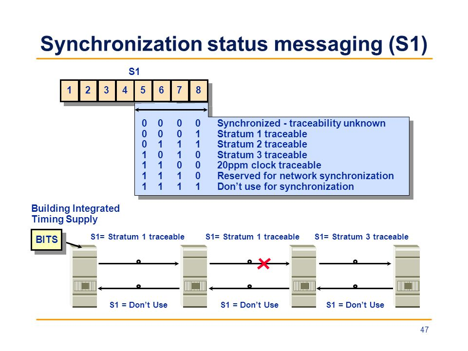 Synchronization status messaging (S1) Building Integrated Timing Supply S1= Stratum 1 traceableS1= Stratum 3 traceableS1= Stratum 1 traceable S1 = Don