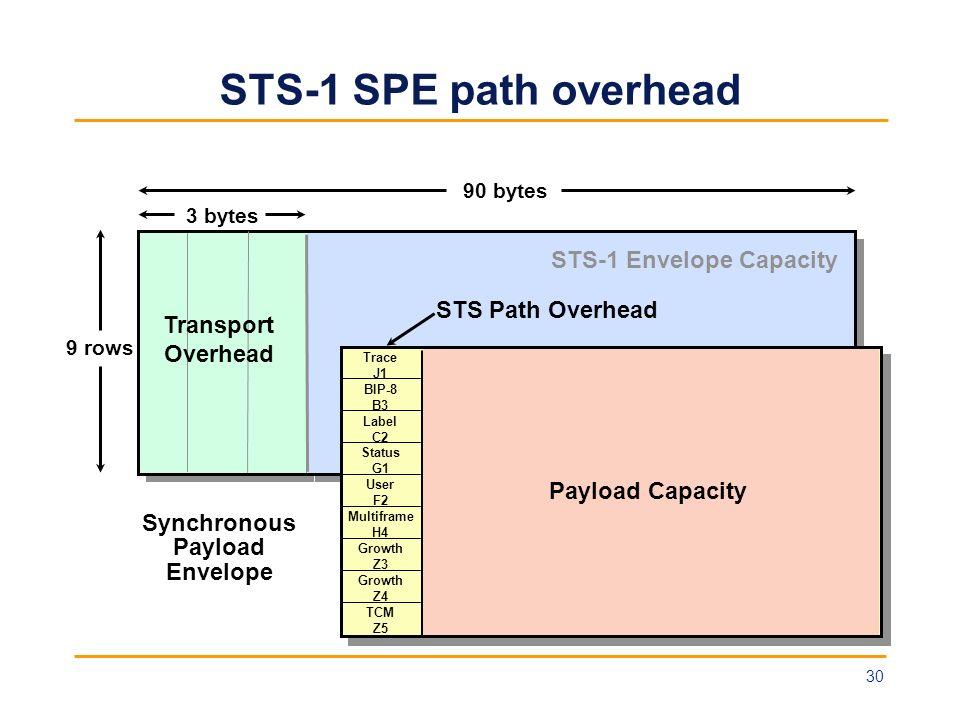 STS-1 SPE path overhead STS-1 Envelope Capacity 9 rows 90 bytes 3 bytes Transport Overhead STS Path Overhead Trace J1 BIP-8 B3 Label C2 Status G1 User