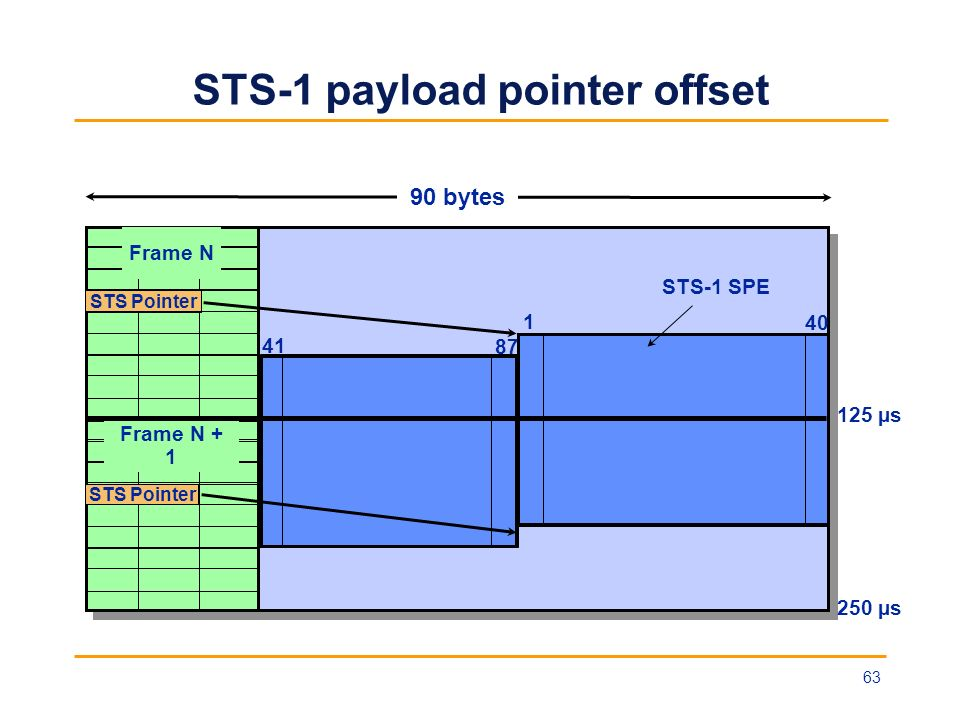STS-1 payload pointer offset STS Pointer Frame N STS Pointer Frame N + 1 STS-1 SPE 125 µs 250 µs 1 40 41 87 90 bytes 63