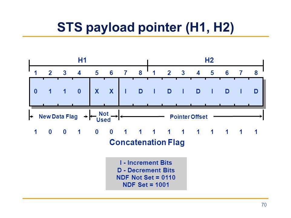 STS payload pointer (H1, H2) I - Increment Bits D - Decrement Bits NDF Not Set = 0110 NDF Set = 1001 Concatenation Flag H1H2 0110XXIDIDIDIDID 12345678