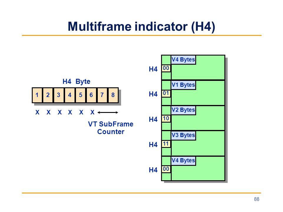 Multiframe indicator (H4) 00 H4 V4 Bytes 01 H4 V1 Bytes 10 H4 V2 Bytes 11 H4 V3 Bytes 00 H4 V4 Bytes 1 1 2 2 3 3 4 4 5 5 6 6 7 7 8 8 H4 Byte VT SubFra