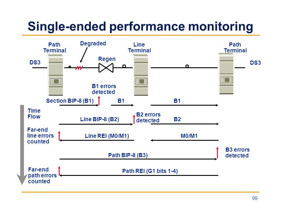 Single-ended performance monitoring DS3 Path Terminal Line Terminal Path Terminal DS3 Degraded Section BIP-8 (B1) B1 errors detected B1 Line BIP-8 (B2