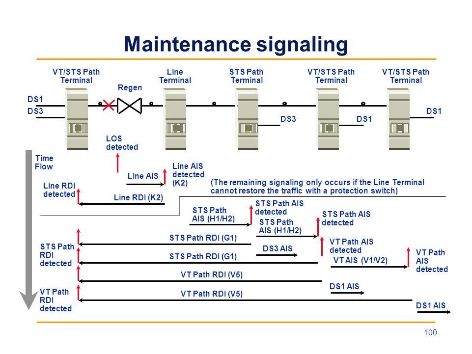 Maintenance signaling DS1 VT/STS Path Terminal Line Terminal STS Path Terminal DS1 Regen LOS detected Line AIS STS Path AIS (H1/H2) STS Path AIS detec