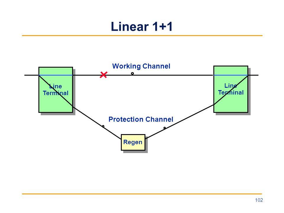 Linear 1+1 Line Terminal Line Terminal Line Terminal Line Terminal Working Channel Protection Channel Regen 102