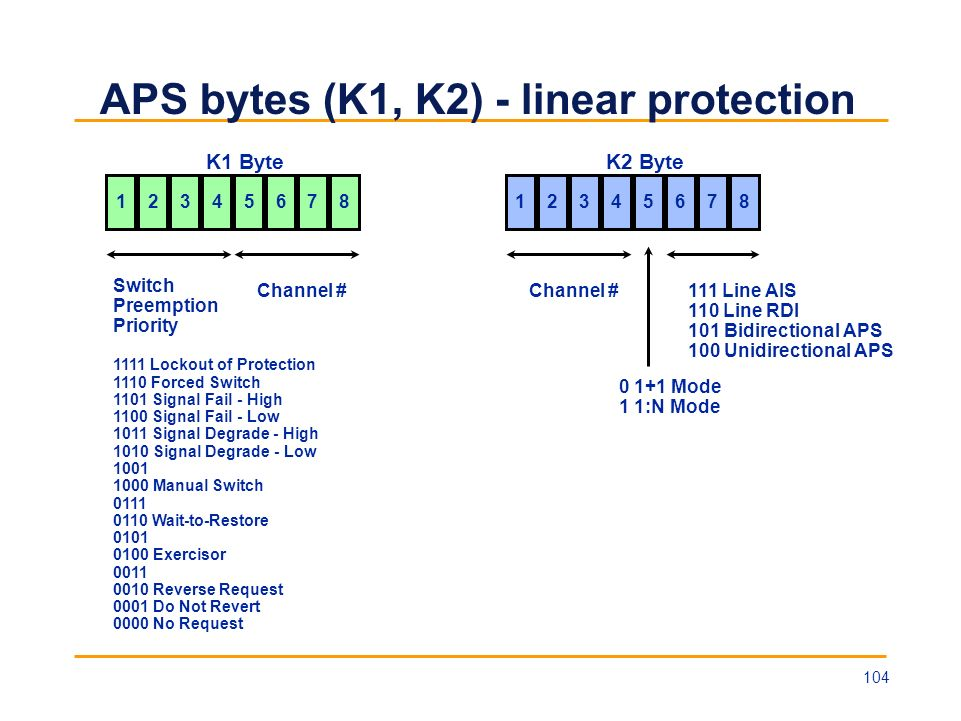 APS bytes (K1, K2) - linear protection Switch Preemption Priority 1111 Lockout of Protection 1110 Forced Switch 1101 Signal Fail - High 1100 Signal Fa