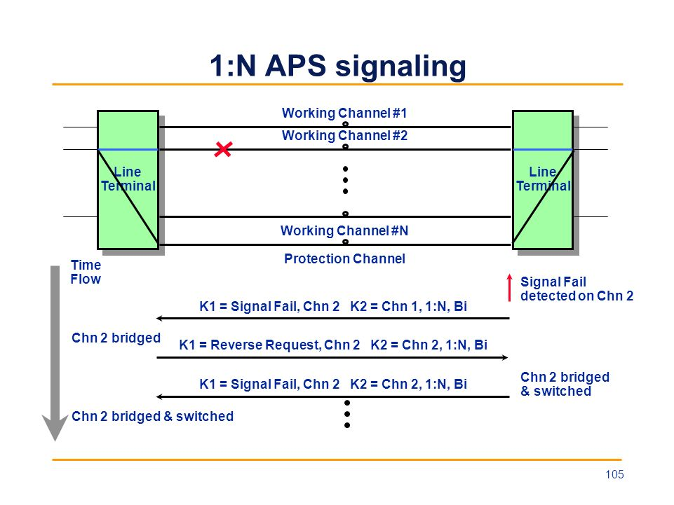 1:N APS signaling Line Terminal Line Terminal Line Terminal Line Terminal Working Channel #1 Protection Channel Working Channel #2 Working Channel #N
