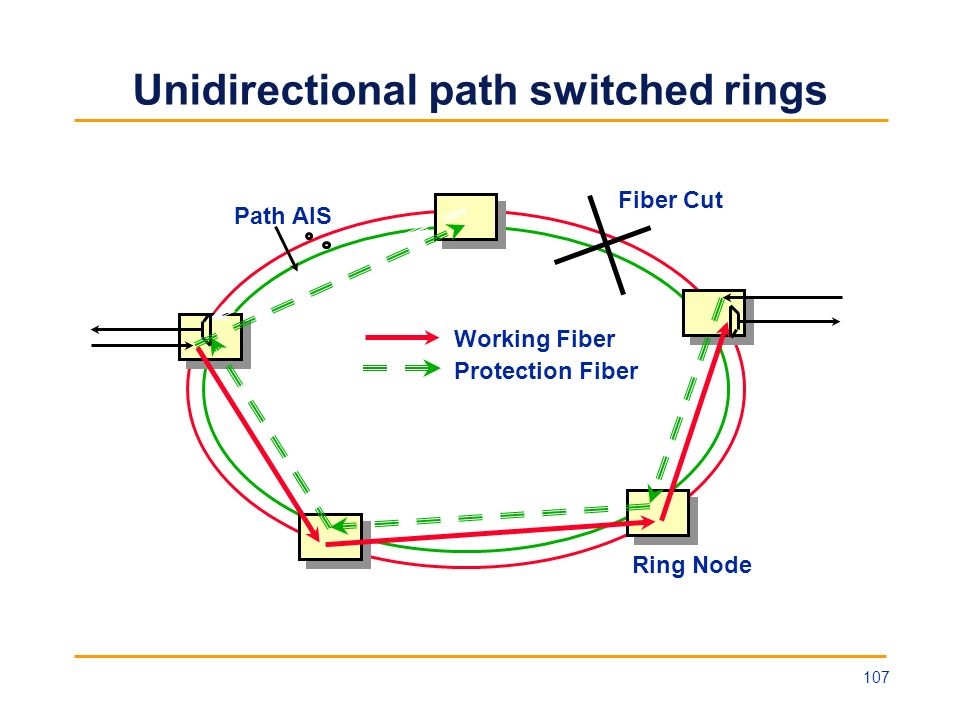 Unidirectional path switched rings Working Fiber Protection Fiber Ring Node Fiber Cut Path AIS 107