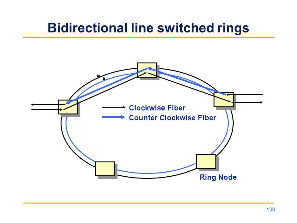 Bidirectional line switched rings Ring Node Clockwise Fiber Counter Clockwise Fiber 108