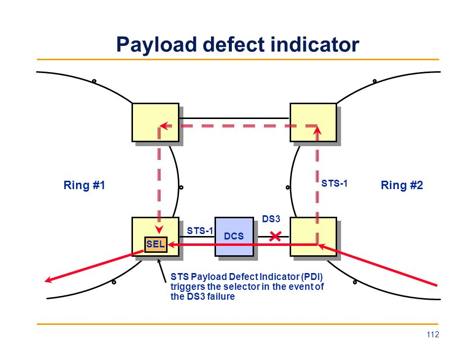 Payload defect indicator Ring #1Ring #2 SEL DCS DS3 STS-1 STS Payload Defect Indicator (PDI) triggers the selector in the event of the DS3 failure STS