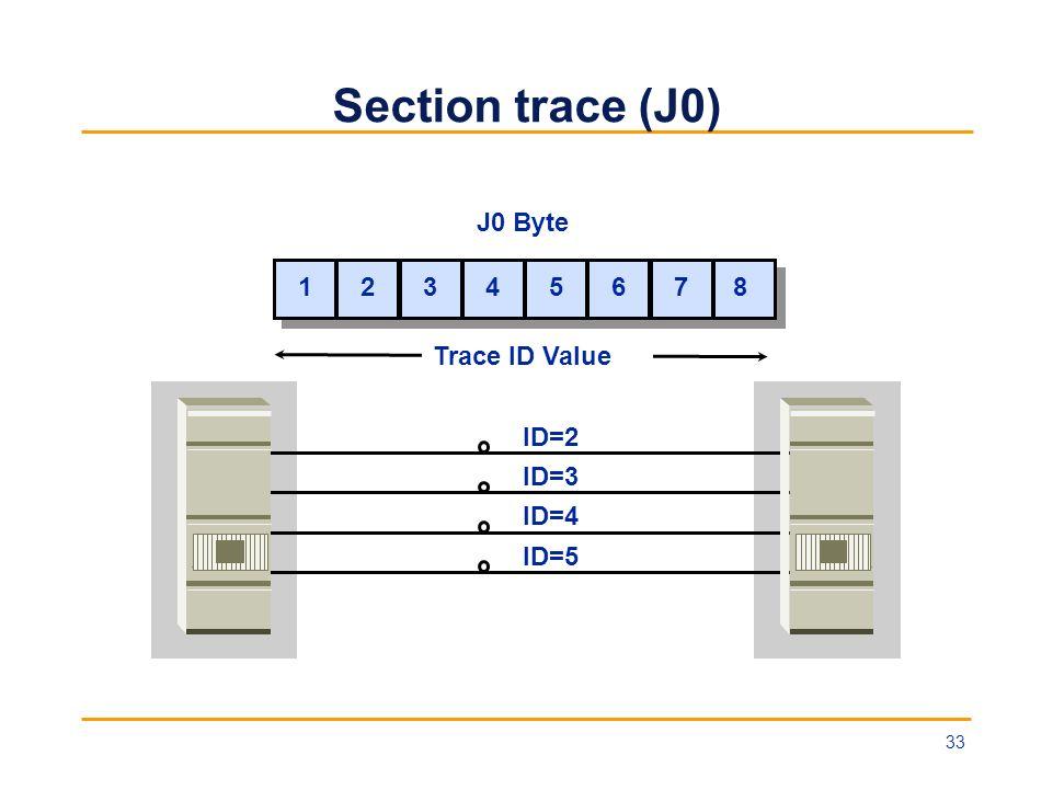 Section trace (J0) Trace ID Value ID=2 ID=3 ID=4 ID=5 J0 Byte 1 1 2 2 3 3 4 4 5 5 6 6 7 7 8 8 33