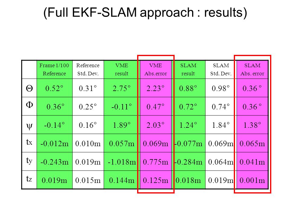 (Full EKF-SLAM approach : results) Frame 1/100 Reference Std.