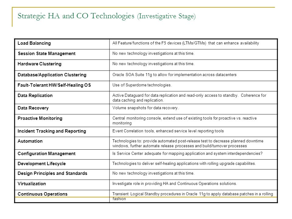 Strategic HA and CO Technologies (Investigative Stage) Load Balancing All Feature/functions of the F5 devices (LTMs/GTMs) that can enhance availability Session State Management No new technology investigations at this time.