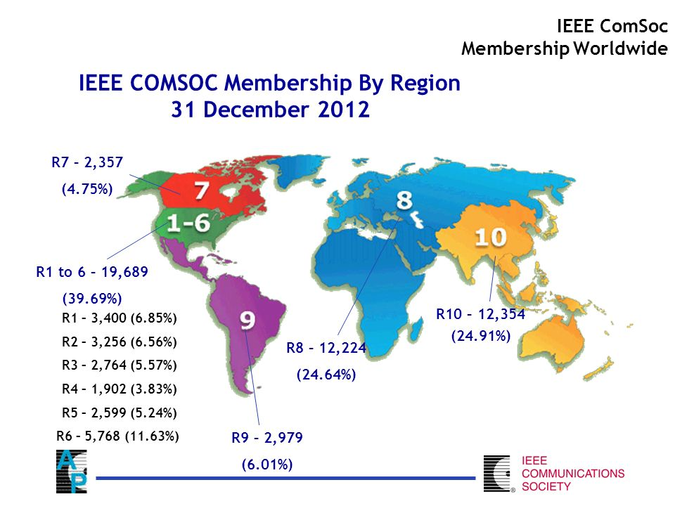 IEEE COMSOC Membership By Region 31 December 2012 R9 – 2,979 (6.01%) R8 – 12,224 (24.64%) R10 – 12,354 (24.91%) R1 to 6 – 19,689 (39.69%) R7 – 2,357 (4.75%) R1 – 3,400 (6.85%) R2 – 3,256 (6.56%) R3 – 2,764 (5.57%) R4 – 1,902 (3.83%) R5 – 2,599 (5.24%) R6 – 5,768 (11.63%) IEEE ComSoc Membership Worldwide