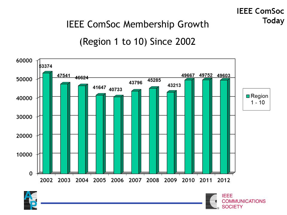 IEEE ComSoc Membership Growth (Region 1 to 10) Since 2002 IEEE ComSoc Today