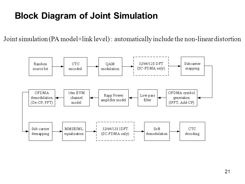 21 Block Diagram of Joint Simulation Joint simulation (PA model+link level) : automatically include the non-linear distortion