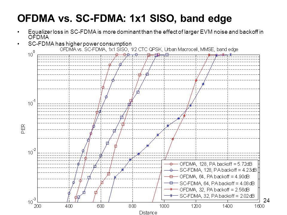24 OFDMA vs.