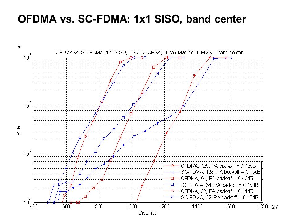 27 OFDMA vs. SC-FDMA: 1x1 SISO, band center
