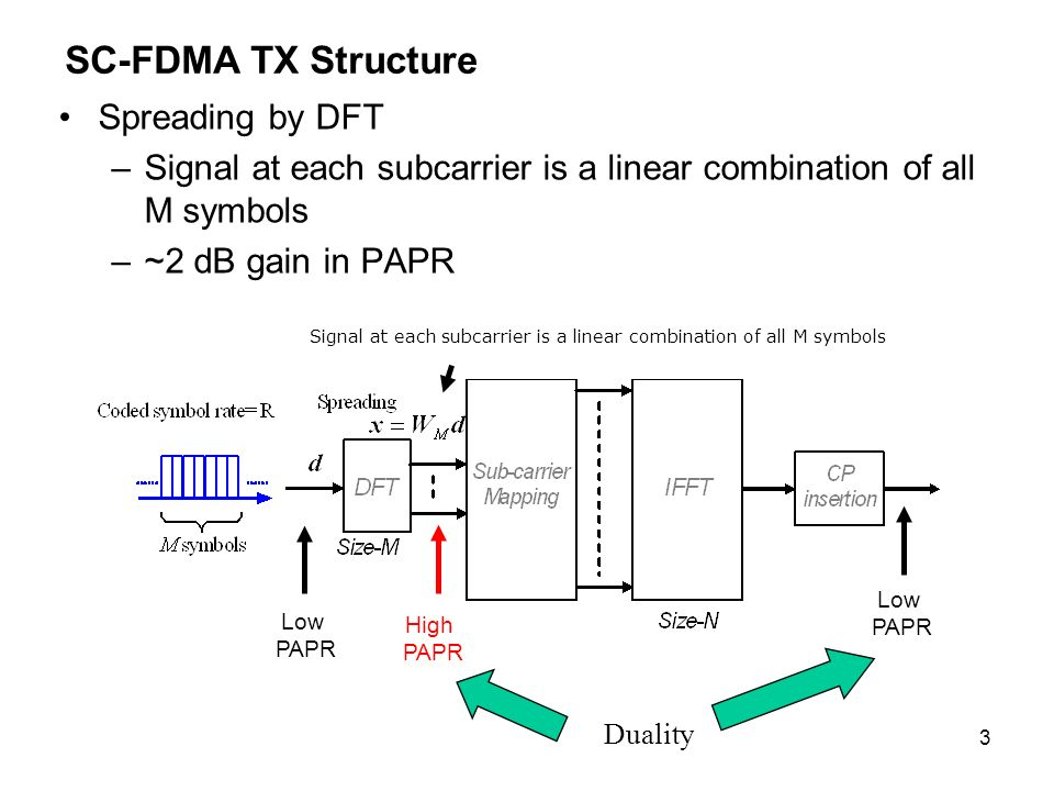 34 Conclusions and Remarks SC-FDMA exhibits 0 to 1.2 dB gain in max TX power owing to smaller PAPR –However, by proper scheduling the resource, OFDMA shows no degradation –The typical Tone Reservation/clipping algorithms can achieve similar PAPR of SC-FDMA SC-FDMA exhibits equalizer loss in frequency selective channel –Especially when the delay spread is large and/or the number of subcarriers is large Note that in cell edge the delay spread is larger No future proof for Higher order MIMO in SC-FDMA –Practical MLD for MIMO is not feasible even in 2x2 MIMO –Higher order MIMO is not possible –Practical MLD receiver in OFDMA significantly outperforms SC-FDMA receiver –The limitation of SC-FDMA to evolve for future UL MIMO Capability is clear In SC-FDMA asymmetric resource allocation in UL/DL –OFDMA can be used to exploit the TDD reciprocal DL/UL channel properties SC-FDMA should be ruled out for 16m Multiple access discussion –Adopt OFDMA system in both UL and DL