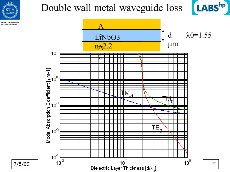 7/5/09 1919 19 Double wall metal waveguide loss AuAu AuAu LiNbO3 n=2.2 d =1.55 m