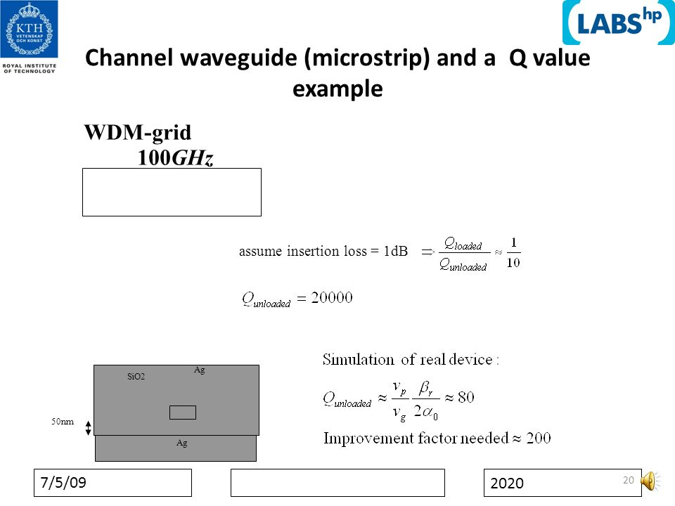 7/5/09 2020 Channel waveguide (microstrip) and a Q value example 20 WDM-grid 100GHz assume insertion loss = 1dB Ag SiO2 50nm