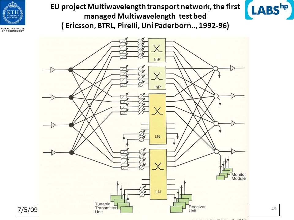7/5/09 4343 43 EU project Multiwavelength transport network, the first managed Multiwavelength test bed ( Ericsson, BTRL, Pirelli, Uni Paderborn.., 1992-96)