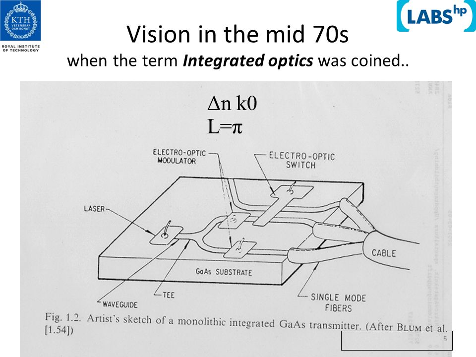 7/5/09 55 Vision in the mid 70s when the term Integrated optics was coined.. Δn k0 L=π 5