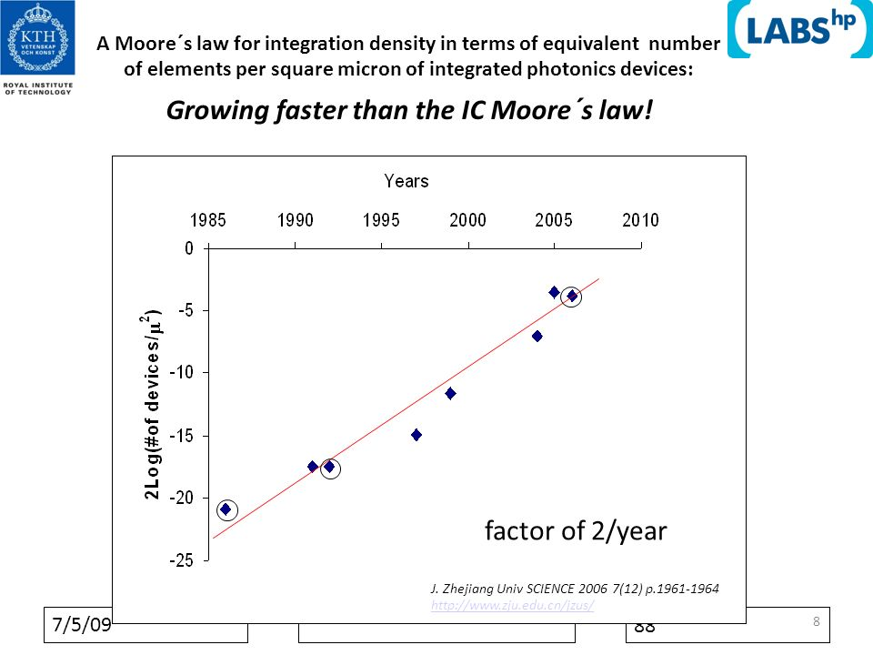 7/5/09 88 8 A Moore´s law for integration density in terms of equivalent number of elements per square micron of integrated photonics devices: Growing faster than the IC Moore´s law.
