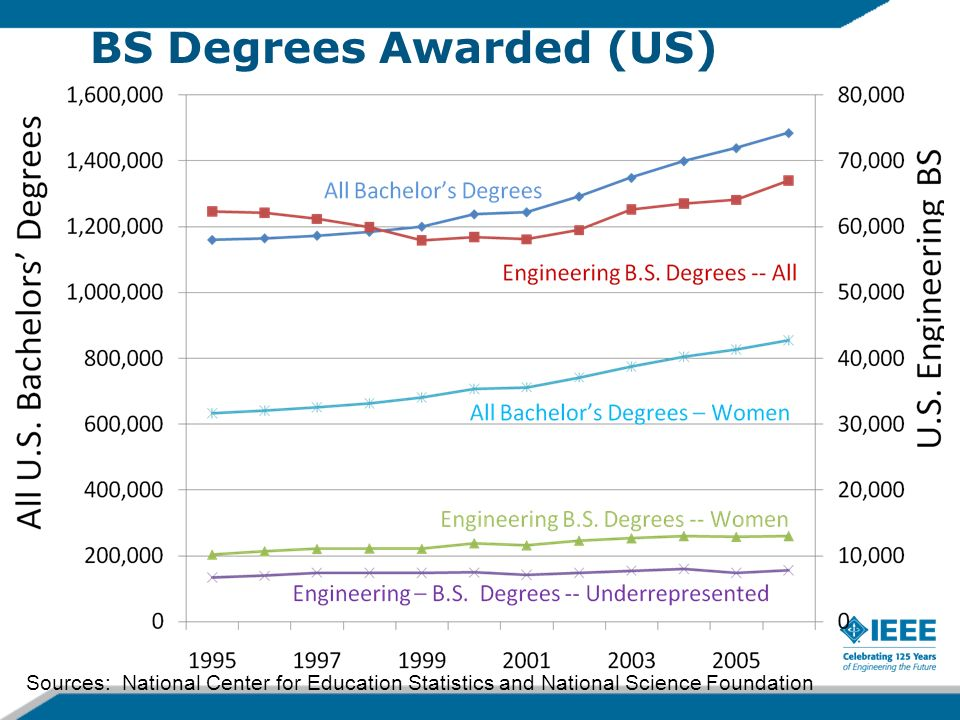 BS Degrees Awarded (US) Sources: National Center for Education Statistics and National Science Foundation