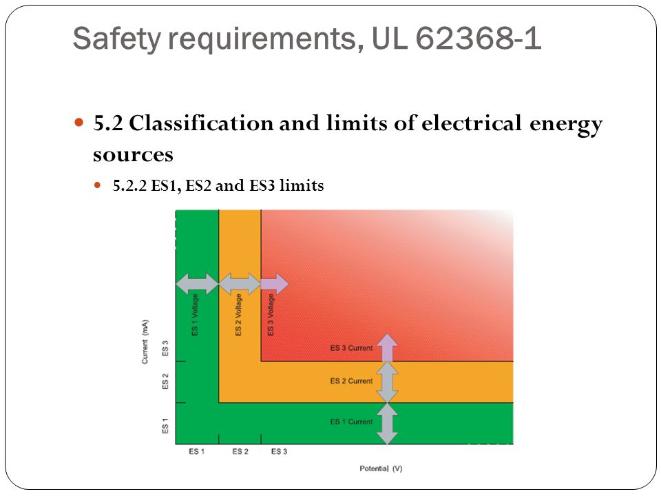 Safety requirements, UL 62368-1 5.2 Classification and limits of electrical energy sources 5.2.2 ES1, ES2 and ES3 limits