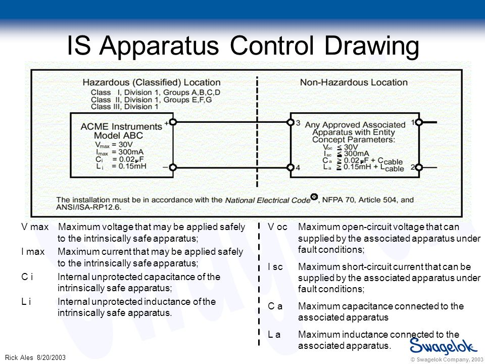 © Swagelok Company, 2003 Rick Ales 8/20/2003 IS Apparatus Control Drawing V max Maximum voltage that may be applied safely to the intrinsically safe apparatus; I max Maximum current that may be applied safely to the intrinsically safe apparatus; C i Internal unprotected capacitance of the intrinsically safe apparatus; L i Internal unprotected inductance of the intrinsically safe apparatus.