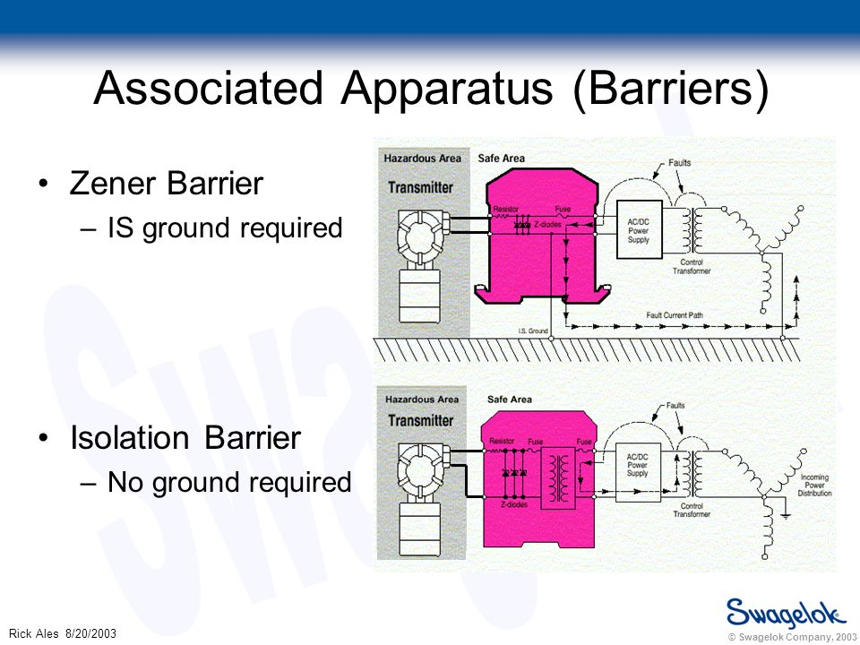 © Swagelok Company, 2003 Rick Ales 8/20/2003 Associated Apparatus (Barriers) Zener Barrier –IS ground required Isolation Barrier –No ground required