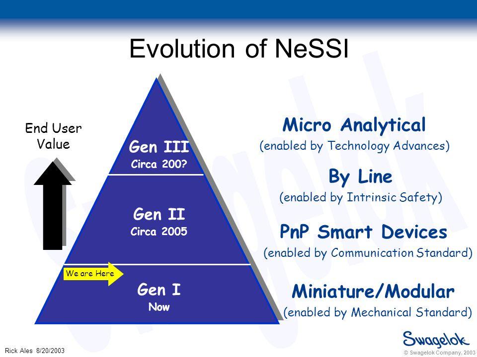 © Swagelok Company, 2003 Rick Ales 8/20/2003 Evolution of NeSSI Gen III Circa 200.
