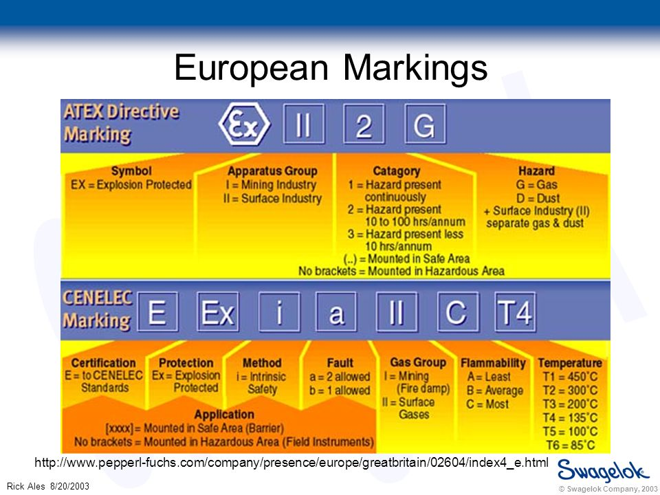 © Swagelok Company, 2003 Rick Ales 8/20/2003 European Markings http://www.pepperl-fuchs.com/company/presence/europe/greatbritain/02604/index4_e.html