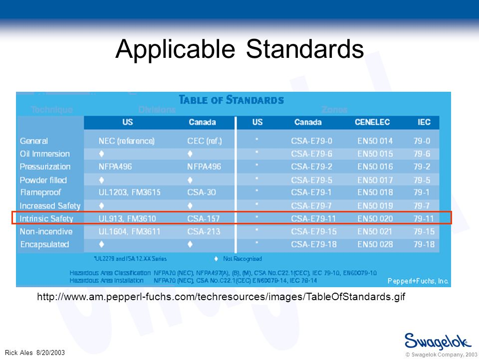 © Swagelok Company, 2003 Rick Ales 8/20/2003 Applicable Standards http://www.am.pepperl-fuchs.com/techresources/images/TableOfStandards.gif