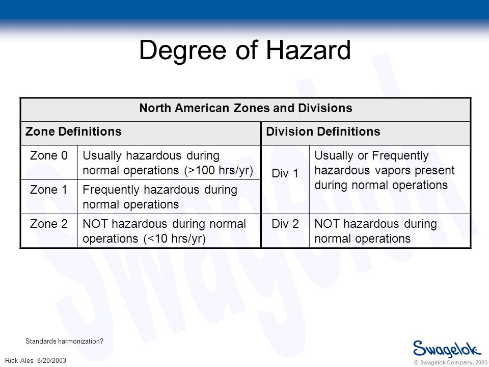 © Swagelok Company, 2003 Rick Ales 8/20/2003 Degree of Hazard North American Zones and Divisions Zone DefinitionsDivision Definitions Zone 0Usually hazardous during normal operations (>100 hrs/yr) Div 1 Usually or Frequently hazardous vapors present during normal operations Zone 1Frequently hazardous during normal operations Zone 2NOT hazardous during normal operations (<10 hrs/yr) Div 2NOT hazardous during normal operations Standards harmonization