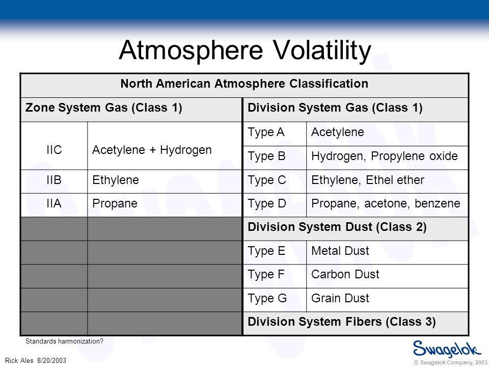 © Swagelok Company, 2003 Rick Ales 8/20/2003 Atmosphere Volatility North American Atmosphere Classification Zone System Gas (Class 1)Division System Gas (Class 1) IICAcetylene + Hydrogen Type AAcetylene Type BHydrogen, Propylene oxide IIBEthyleneType CEthylene, Ethel ether IIAPropaneType DPropane, acetone, benzene Division System Dust (Class 2) Type EMetal Dust Type FCarbon Dust Type GGrain Dust Division System Fibers (Class 3) Standards harmonization