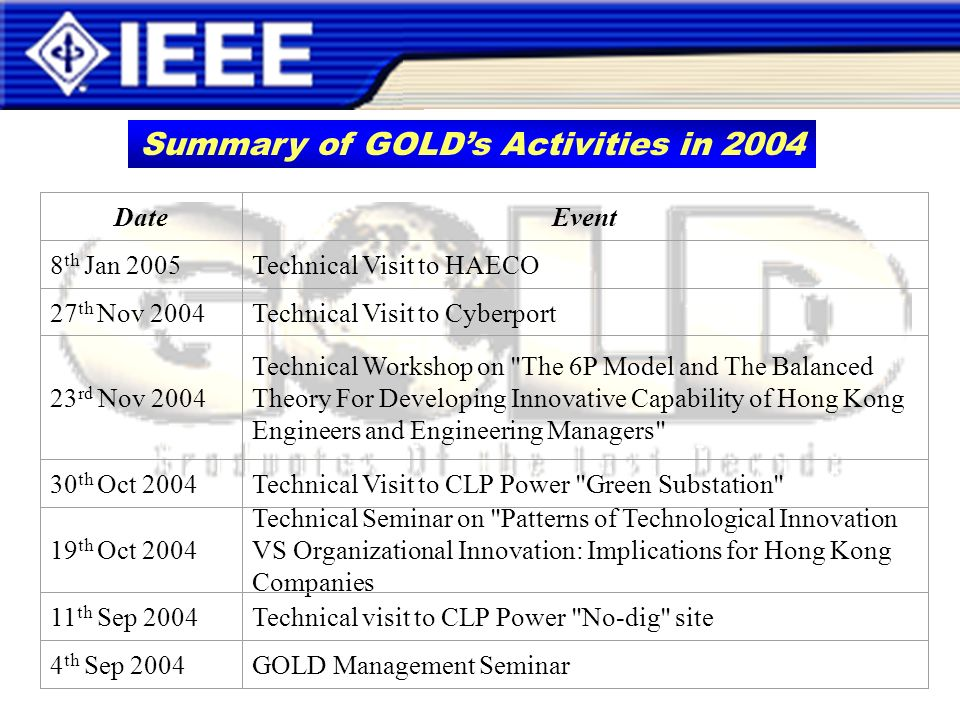 Summary of GOLDs Activities in 2004 DateEvent 8 th Jan 2005Technical Visit to HAECO 27 th Nov 2004Technical Visit to Cyberport 23 rd Nov 2004 Technical Workshop on The 6P Model and The Balanced Theory For Developing Innovative Capability of Hong Kong Engineers and Engineering Managers 30 th Oct 2004Technical Visit to CLP Power Green Substation 19 th Oct 2004 Technical Seminar on Patterns of Technological Innovation VS Organizational Innovation: Implications for Hong Kong Companies 11 th Sep 2004Technical visit to CLP Power No-dig site 4 th Sep 2004GOLD Management Seminar