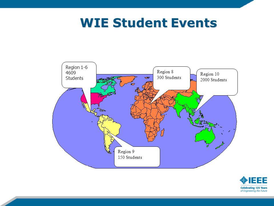 WIE Student Events Region 8 300 Students Region 1-6 4609 Students Region 9 150 Students Region 10 2000 Students