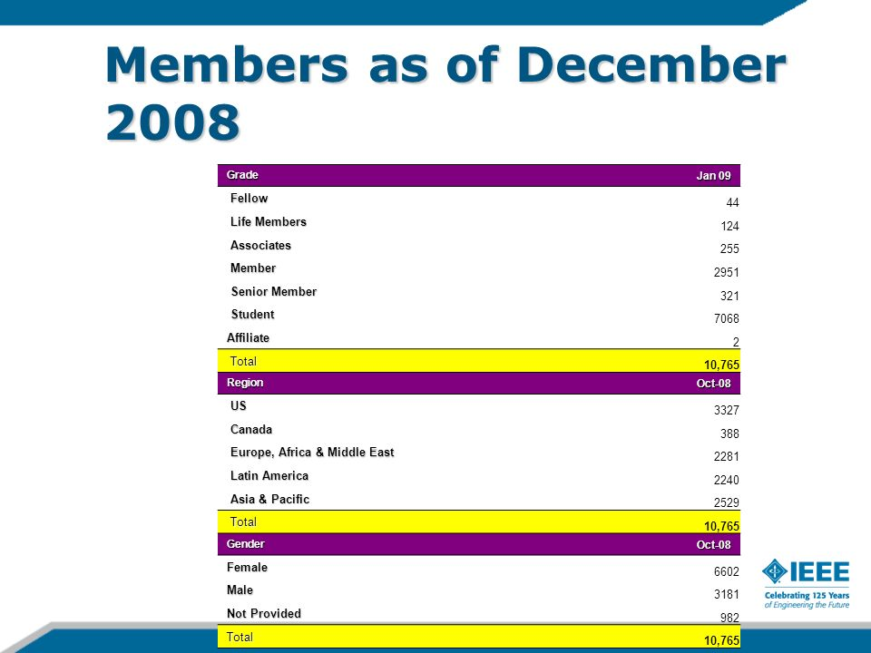 Members as of December 2008 Grade Jan 09 Fellow Fellow 44 Life Members Life Members 124 Associates Associates 255 Member Member 2951 Senior Member Senior Member 321 Student Student 7068 Affiliate 2 Total Total 10,765 Region Oct-08 Oct-08 US US 3327 Canada Canada 388 Europe, Africa & Middle East Europe, Africa & Middle East 2281 Latin America Latin America 2240 Asia & Pacific Asia & Pacific 2529 Total Total 10,765 Gender Oct-08 Female 6602 Male 3181 Not Provided 982 Total 10,765