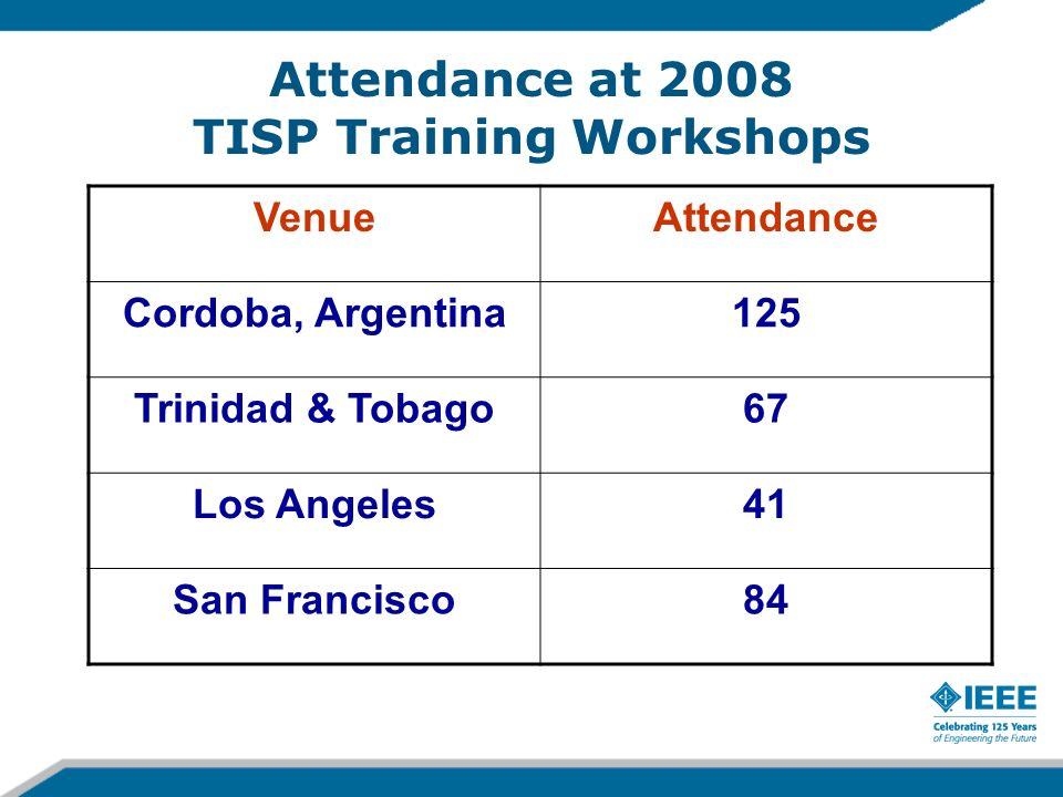 Attendance at 2008 TISP Training Workshops VenueAttendance Cordoba, Argentina125 Trinidad & Tobago67 Los Angeles41 San Francisco84