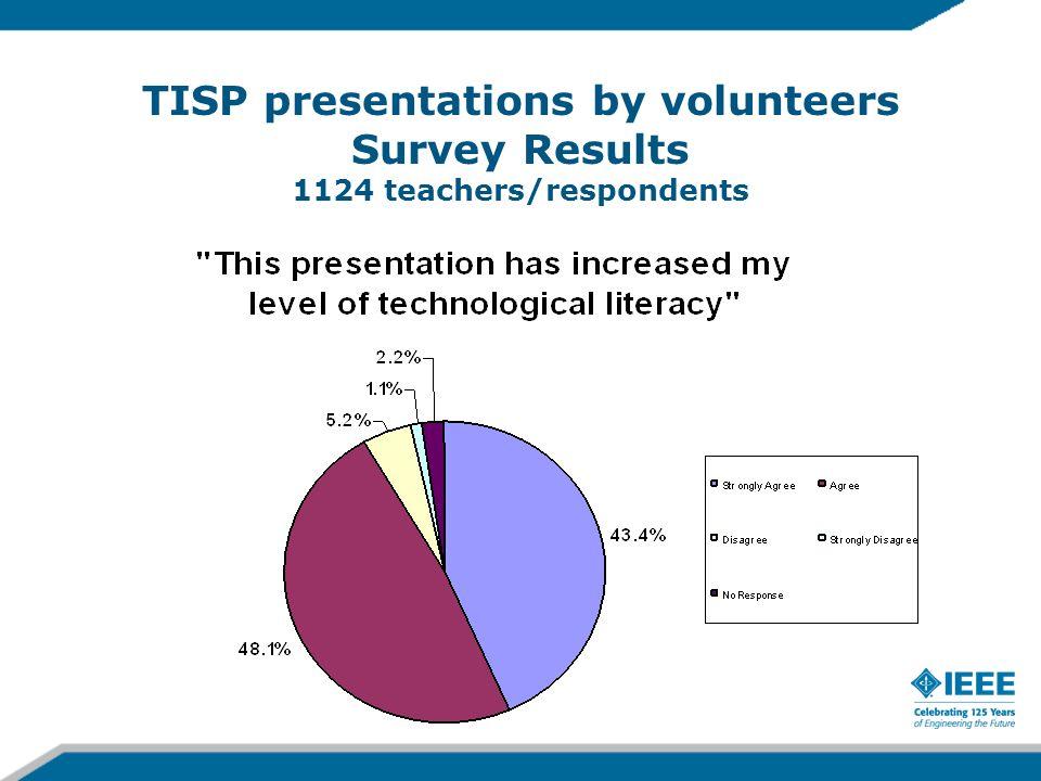 TISP presentations by volunteers Survey Results 1124 teachers/respondents