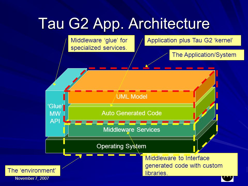 November 7, 2007 Operating System Tau G2 App. Architecture Glue MW API Middleware Services Middleware to Interface generated code with custom librarie