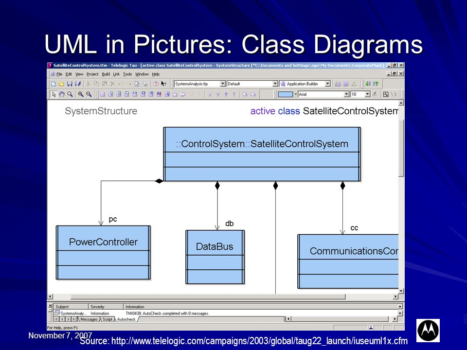 November 7, 2007 UML in Pictures: Class Diagrams Source: http://www.telelogic.com/campaigns/2003/global/taug22_launch/iuseuml1x.cfm