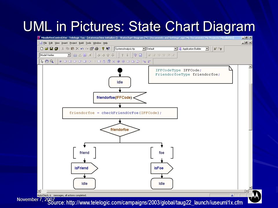 November 7, 2007 UML in Pictures: State Chart Diagram Source: http://www.telelogic.com/campaigns/2003/global/taug22_launch/iuseuml1x.cfm